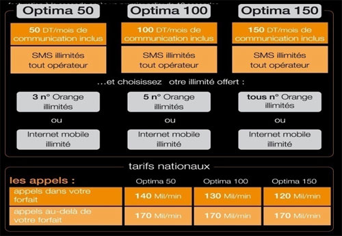 toutes les offres d orange tunisie