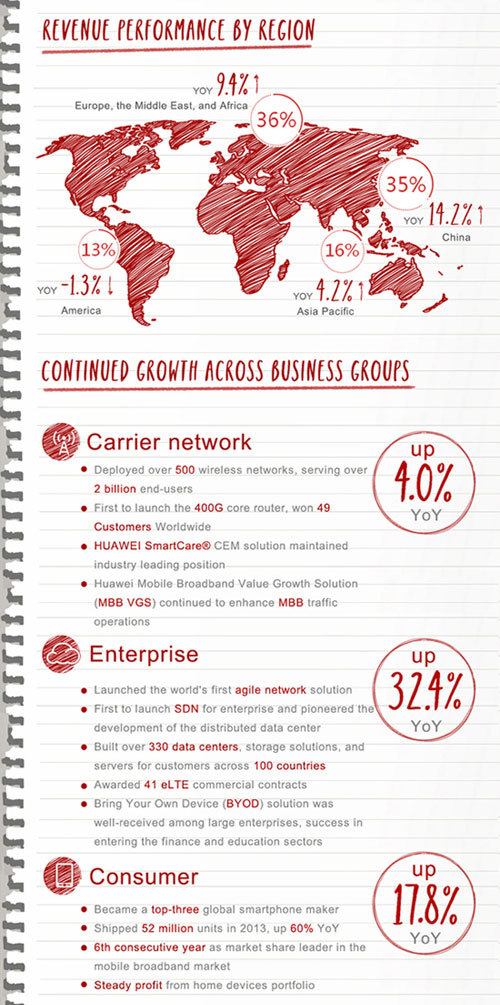 Huawei-Annual-Report-02