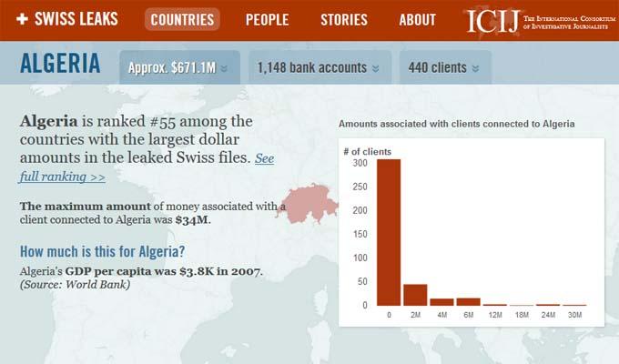swissleaks HSBC algerie