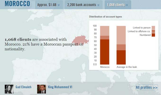 swissleaks HSBC maroc
