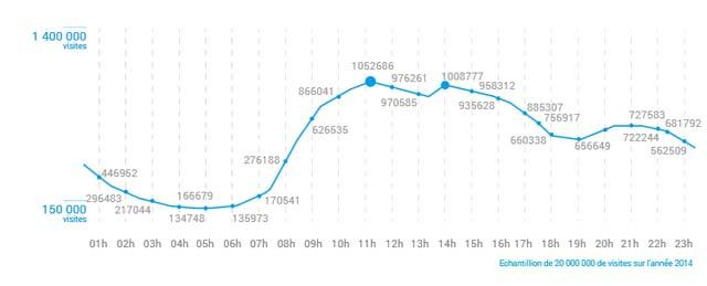 Tunisie-horairesdesvisites-2014
