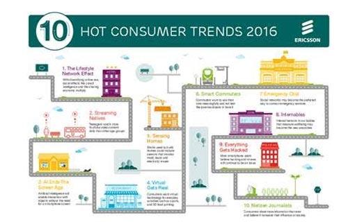 consumer-tendance-ericsson
