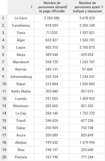 villes-classement-africaines