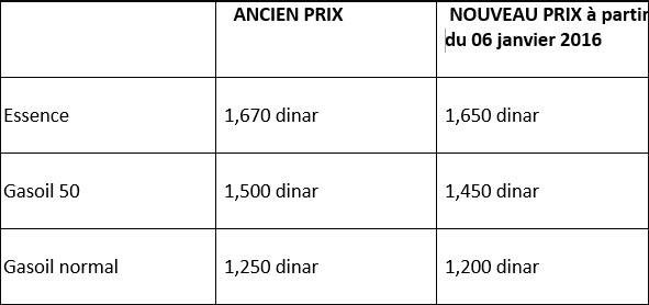 tunisie les nouveaux prix de l 39 essence et gasoil partir du 06 janvier 2016 tekiano tek 39 n. Black Bedroom Furniture Sets. Home Design Ideas