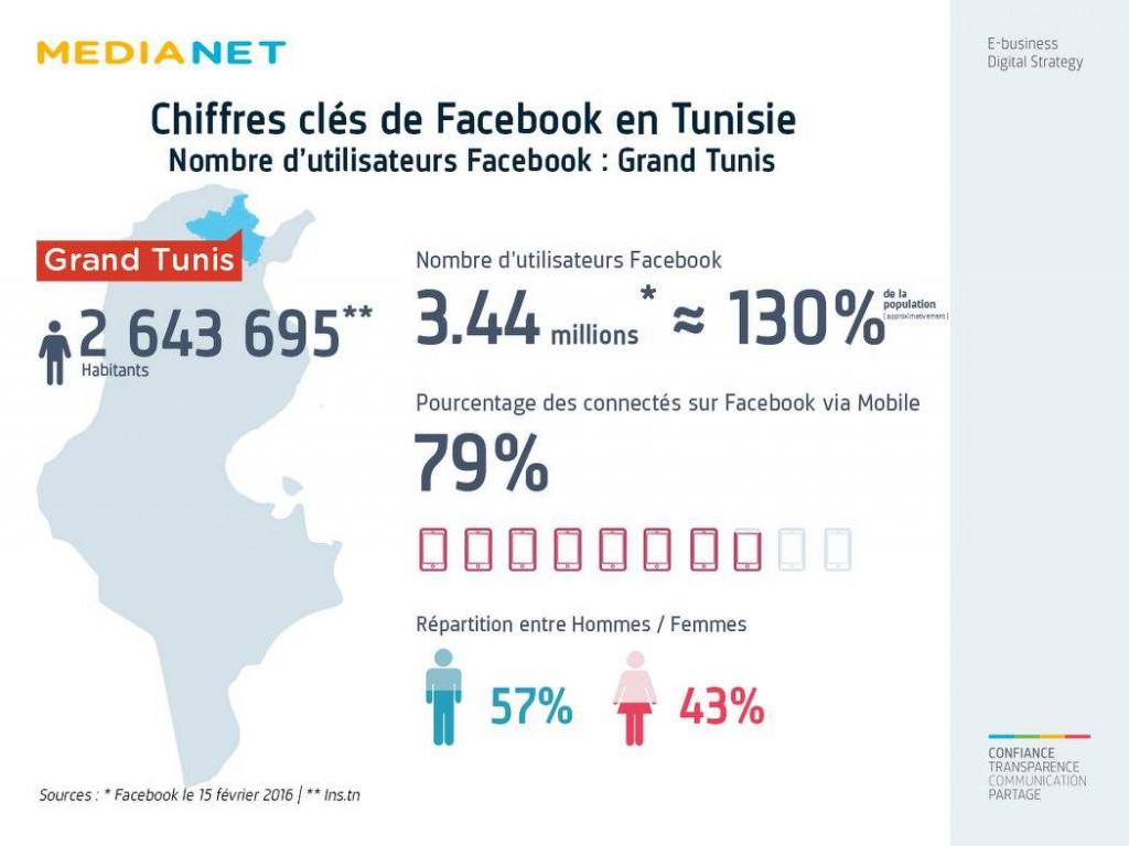 facebook grand tunis