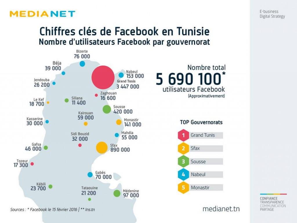 facebook nombre tunsiie