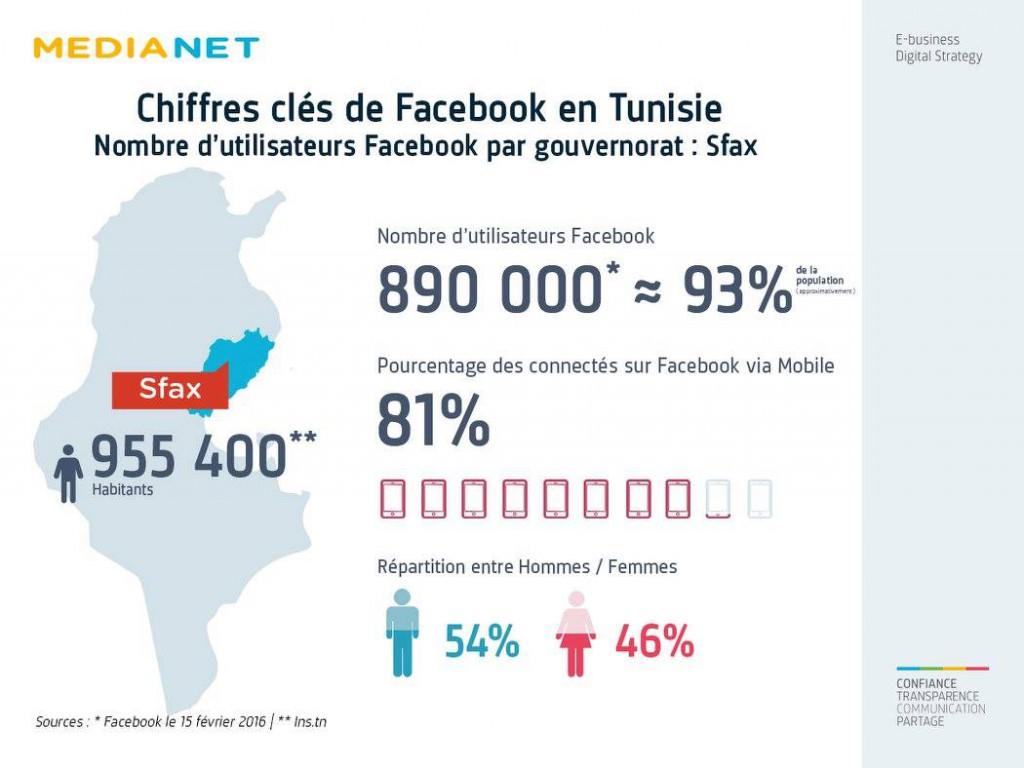 facebook sfax