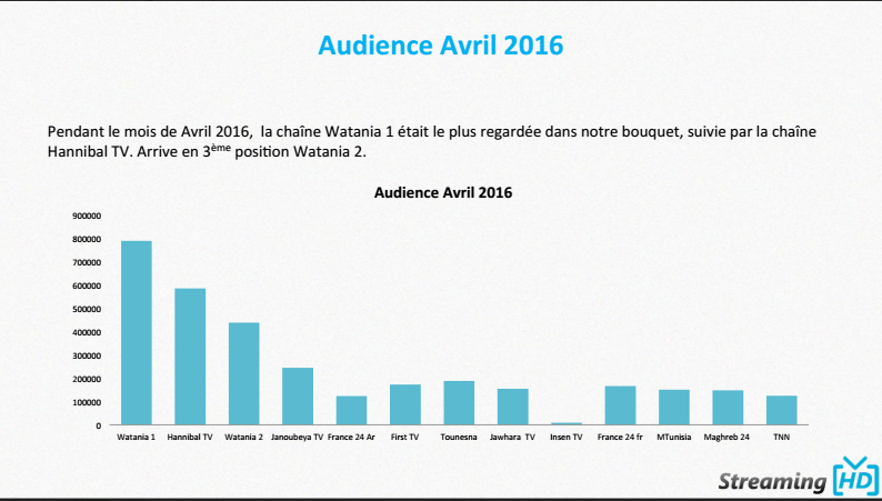 audience avril 2016 streaming hd