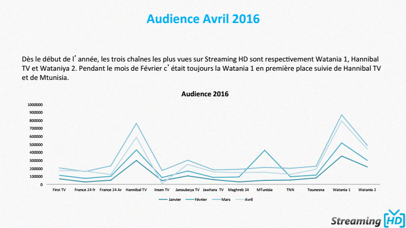 audience streaming hd 2016