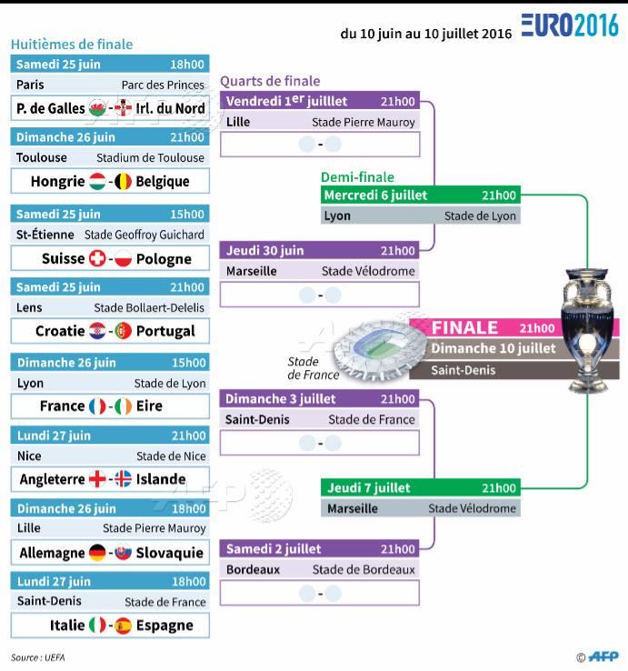 Euro 2016 Dates Et Horaires Des Matchs Des Huitiemes De Finale