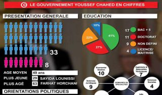 gouvernement-youssef-chahed-infographie
