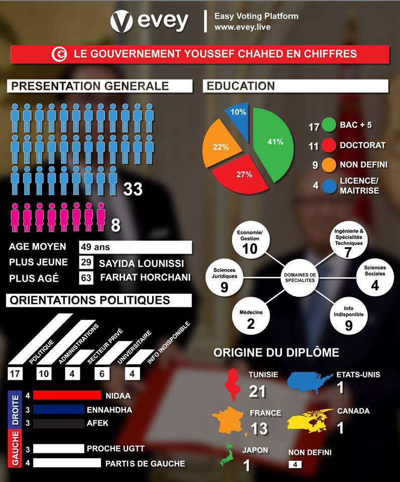 gouvernement youssef chahed infographie