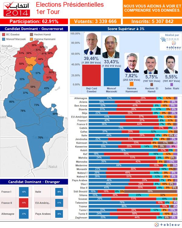 Election Presidentielle  Resultat Par Ville